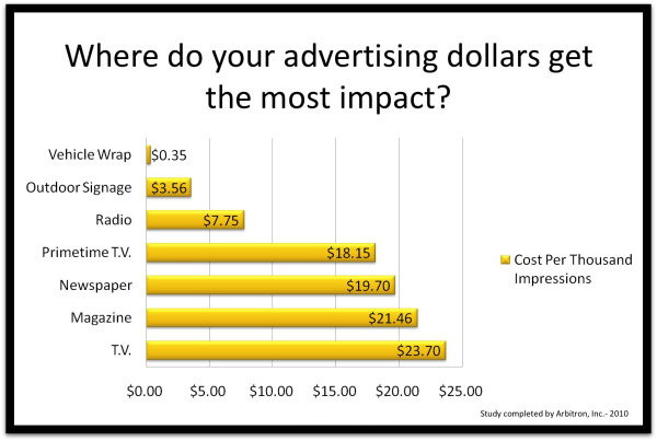 Vehicle Wraps 101 What Is The True Cost Of Wrap Advertising